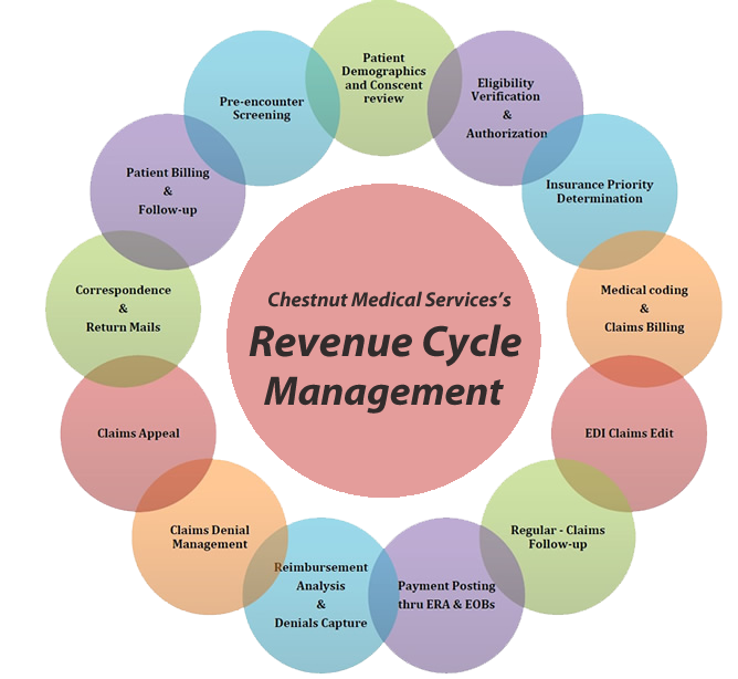 revenue cycle An important aspect of the revenue cycle is compliance with medical coding  regulations optimal coding compliance results in.